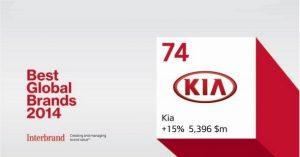 Vrednost brenda Kia Motors od 2007. narasla za 480%