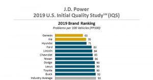 Kia već peti put zaredom najbolji masovni brend po istraživanju J.D. Power IQS 2019